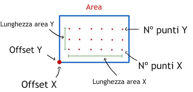 Parametri planarità