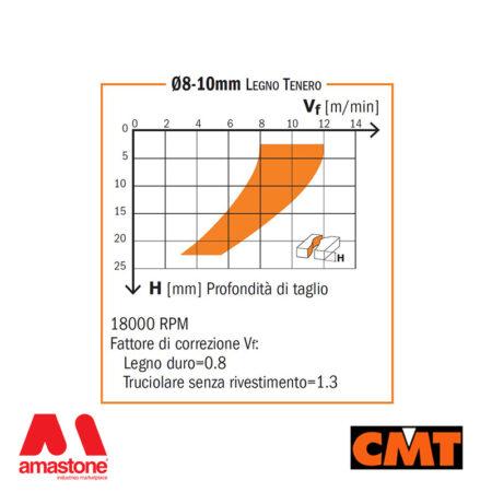 Fresa per Legno a 3 taglienti elicoidali positivi e rompitruciolo - CMT