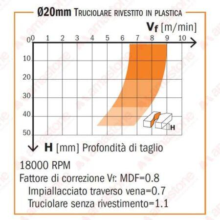 Diagramma fresa per legno a 1 tagliente assiale positivo e 1 negativo a 45° in diamante policristallino - CMT