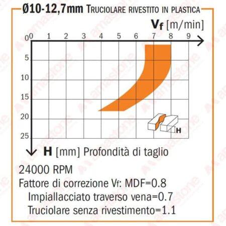 Diagramma fresa per legno a 1 tagliente assiale positivo e 1 negativo in diamante policristallino - CMT