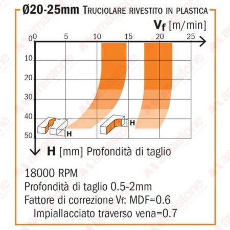 Diagramma Fresa per Legno a taglienti assiali 20° in diamante policristallino - CMT