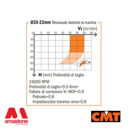 Diagramma Fresa Per Legno A Taglienti Elicoidali In Diamante Policristallino – Cmt