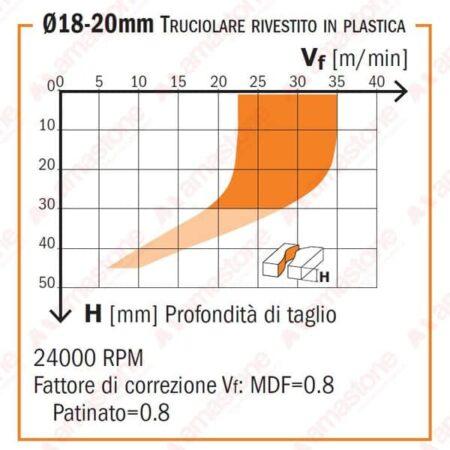 Diagramma Fresa per Legno elicoidale in diamante policristallino - CMT