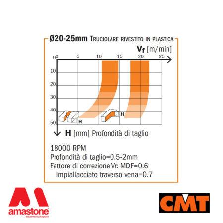 Diagramma fresa per legno policristallino con 2 taglienti assiali positivi e 2 negativi – CMT