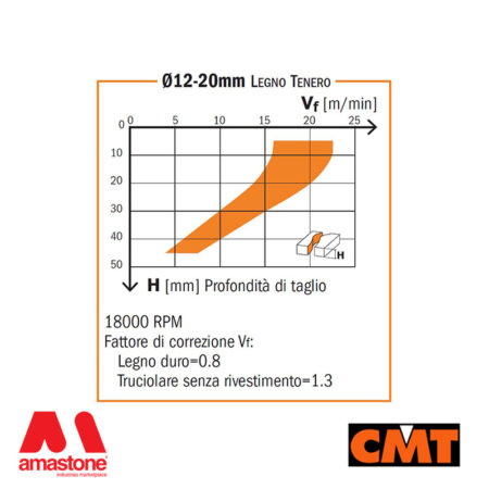 Diagramma Tecnico