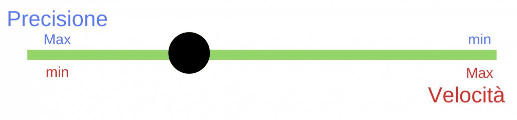 Precisione VS Velocità